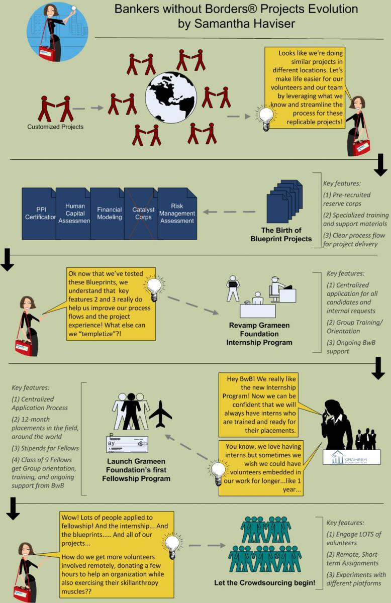 Visualizing Bwbs Project Evolution Bankers Without Borders